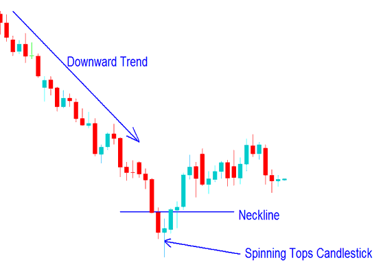 Spinning Tops Candlestick Stock Trading Chart Pattern on a Stock Trading Chart