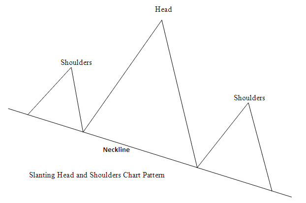 Slanting Head and Shoulder Stock Trading Chart Pattern