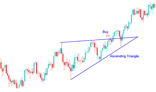 Ascending Triangle Stock Trading Chart Pattern Stock Trading