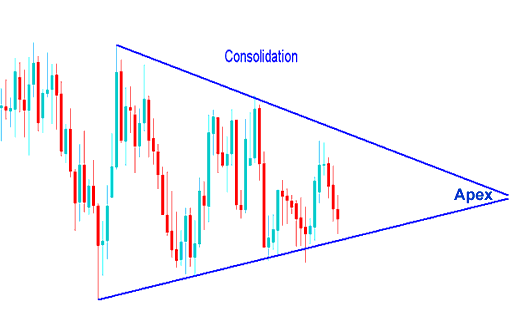 Example of a Consolidation Stock Trading Chart Patterns - Stock Trading Chart Analysis of Stock Trading Chart Patterns