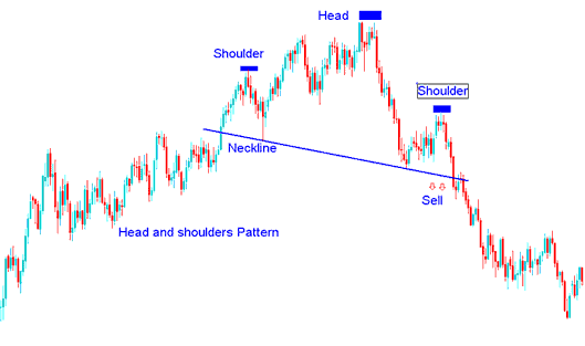 Example of Head and Shoulders Pattern on a Stock Trading Chart