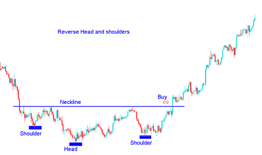 Reverse Head and shoulders Stock Trading Chart Pattern in Stock Trading