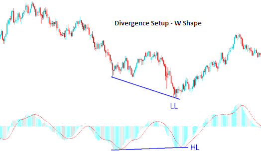 Examples of W shapes on a Stock Trading Chart