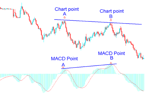 Stock Divergence Trade Example on MACD Stock Trading Indicator
