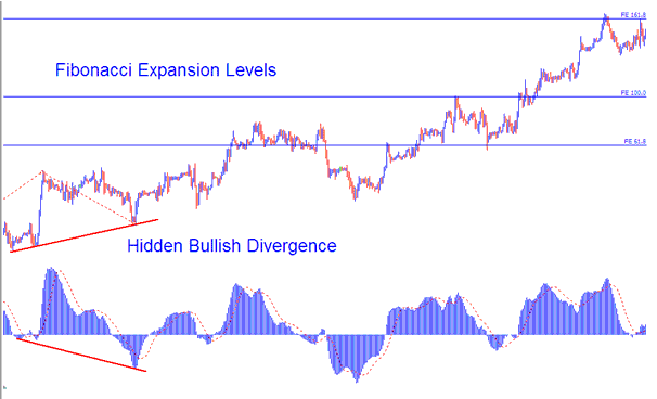 Fibonacci Expansion Levels Combined with Hidden Bullish Divergence
