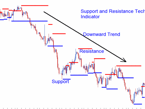 Stock Downward Stock Trend Series of Support and Resistance Levels