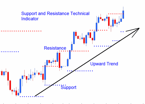 Stock Upward Stock Trend Series of Support and Resistance Levels