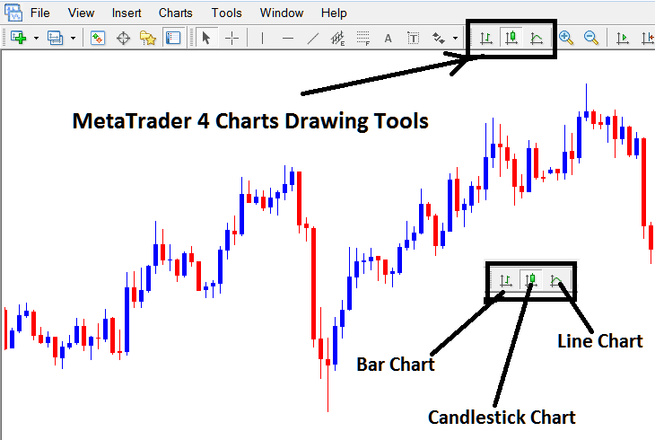 How To Draw These Types of Stock Trading Charts on MetaTrader 4 Stock Trading Platform - Line chart - Bar Chart - Candlesticks chart