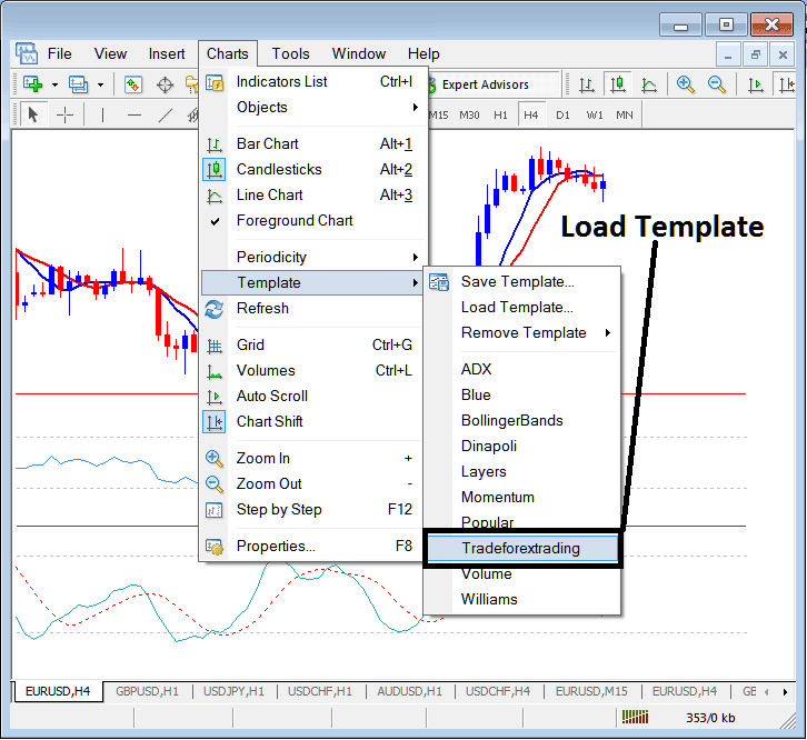 Load a Saved Template to a New Stock Trading Chart on MetaTrader 4 Stock Trading Platform - MetaTrader 4 Change Template