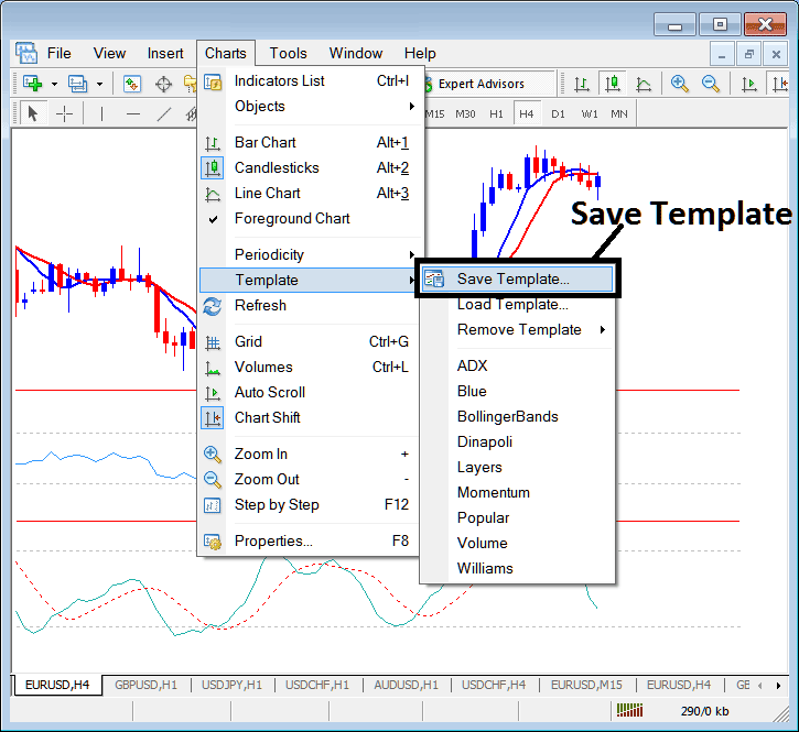 How to Save a Template of a Stock Trading System on MetaTrader 4 Stock Trading Platform