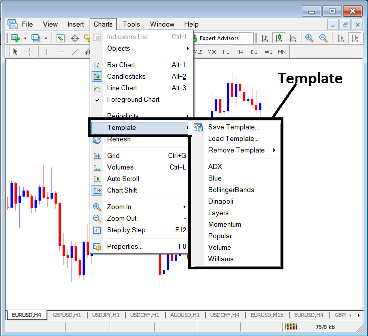 MT4 Templates on the Charts Menu in The MetaTrader 4 Stock Trading Platform - MetaTrader 4 Change Template