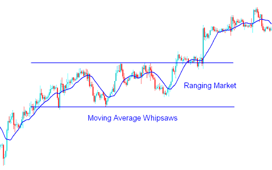 Ranging Market & Whipsaws - How to Trade Stock in a Range Market