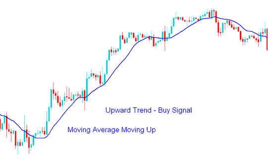 Upward Stock Trend - How to Day Trade Stock: A Detailed Guide to Day Trading Strategies
