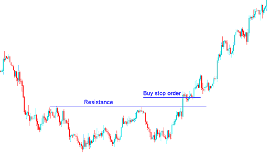 Setting Buy Stop Stock Trading Order above Resistance Level - How to Place a Pending Stock Trading Order Buy Stop Stock Trading Order in MT4
