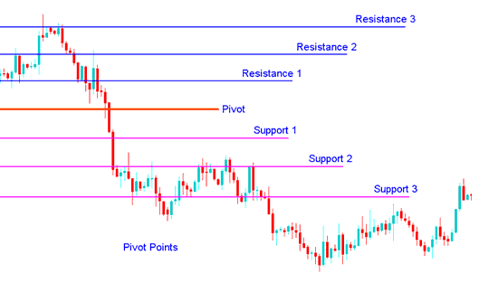 How to Interpret and Use Pivot Points in Stock Trading