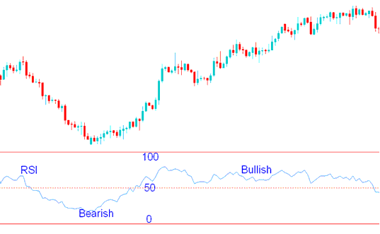 RSI Stock Trading Indicator - How to Trade Stock with RSI Stock Trading Indicator
