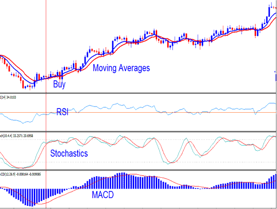 Buy Stock Trading Signal Generated using Stock Stochastic Trading System - Combining Stochastics with Different Types of Technical Stock Trading Indicators