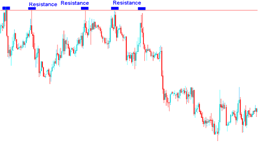 Resistance Level For Setting Stop Loss Level For Sell Stock Trade