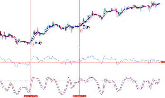 Two buy stock trading signals are generated during the upward stock trading trending market