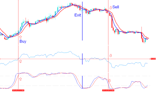 Buy signal is generated by the indicator based stock trading system